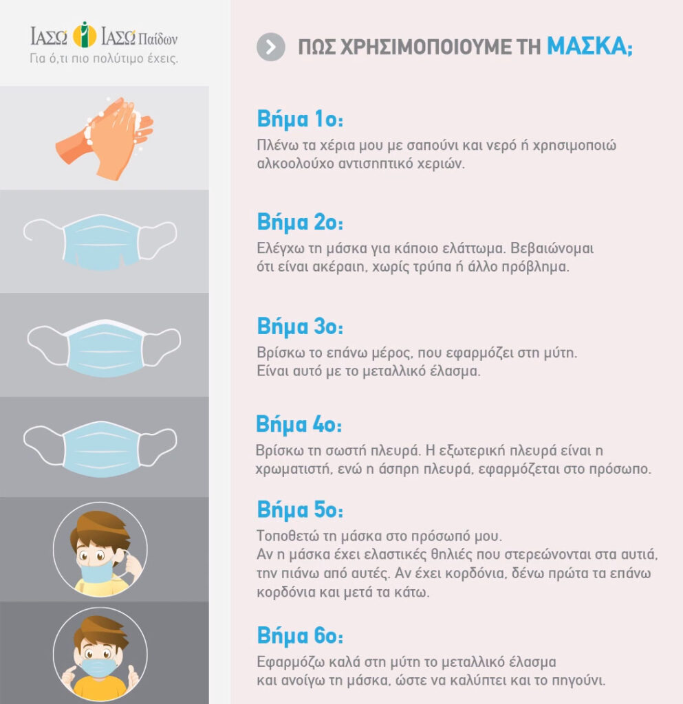 Χρήση μάσκας - Οδοντιατρείο Αμπελόκηποι - Πρόληψη Κορονοϊός - Dentino - Φωτεινή Σκόνδρα